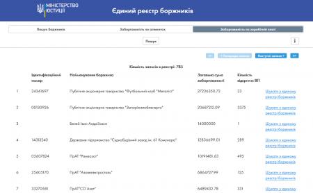Министерство юстиции Украины запустило открытый электронный реестр предприятий-должников по выплате зарплат - ITC.ua