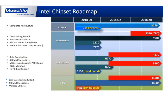 Планы AMD и Intel по выпуску новых чипов и платформ на 2018 год