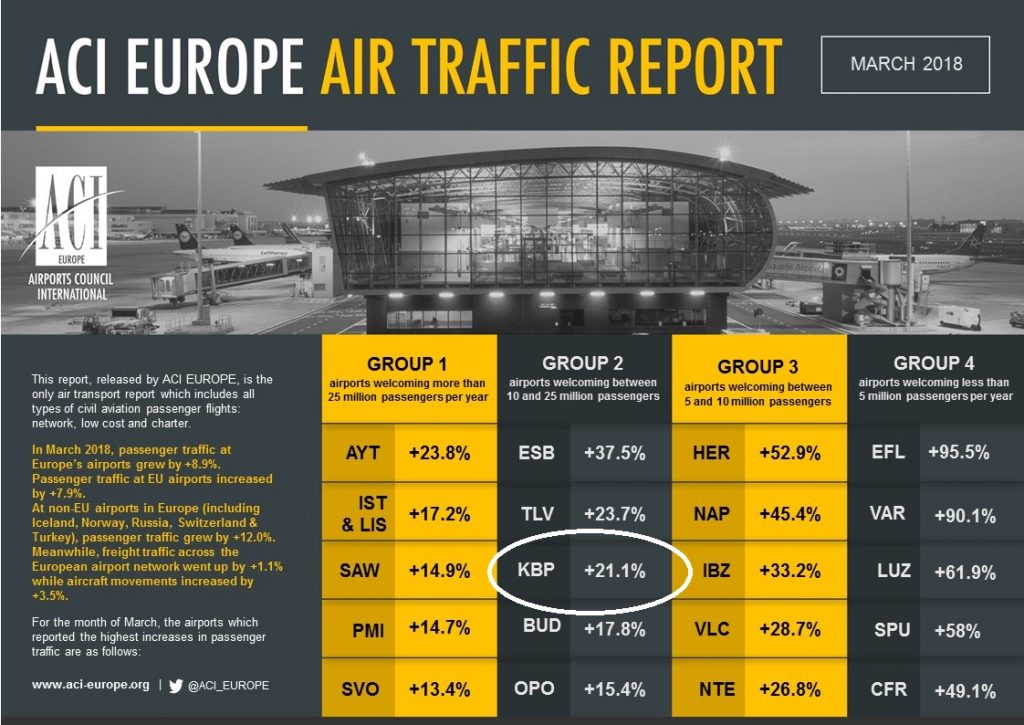 В марте Борисполь вырвался на третье место в рейтинге крупнейших аэропортов второй категории ACI Europe - ITC.ua