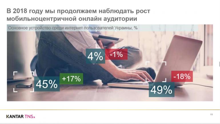 Kantar TNS представила исследование интернет-аудитории Украины: глобальной сетью пользуется уже 70% взрослых украинцев, с помощью мобильных устройств - 55% [инфографика]