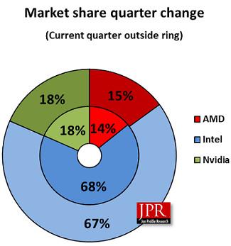 В прошлом квартале майнеры купили 1,7 млн видеокарт, а AMD сократила разрыв с NVIDIA - ITC.ua