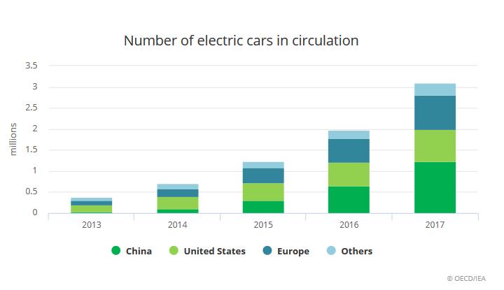 МЭА: В 2017 году было продано более 1 млн электромобилей, всего в мире их уже 3 млн, а к 2030 году это количество может вырасти до 220 млн штук