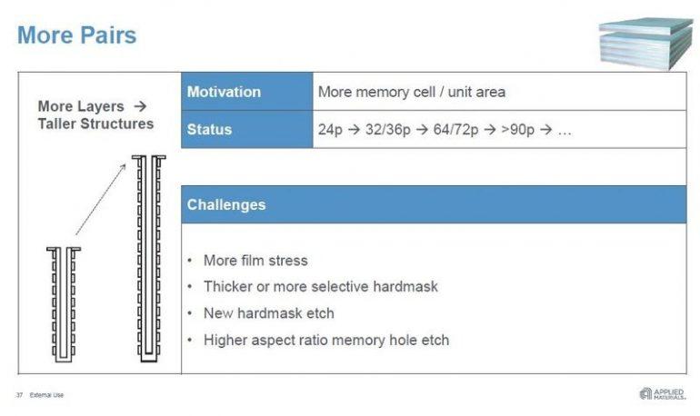 Applied Material: Через три года память 3D NAND будет содержать более 140 слоев ячеек