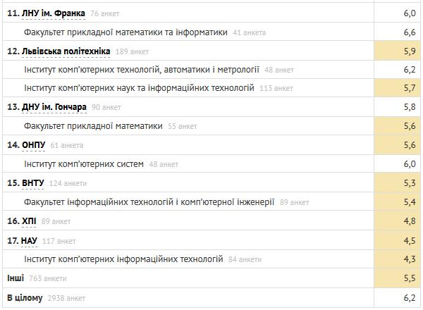 Рейтинг лучших ВУЗов Украины для изучения IT по версии DOU.UA [инфографика]