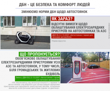 Минрегион изучает возможность обязательного обустройства зарядными устройствами для электромобилей всех автостоянок и АЗС Украины