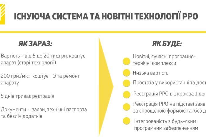 Кабмин разрешил использовать вместо традиционных кассовых аппаратов ПК, планшеты и смартфоны (пока только в рамках пилотного проекта)