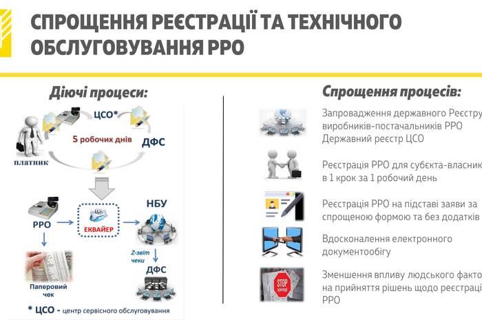 Кабмин разрешил использовать вместо традиционных кассовых аппаратов ПК, планшеты и смартфоны (пока только в рамках пилотного проекта) - ITC.ua