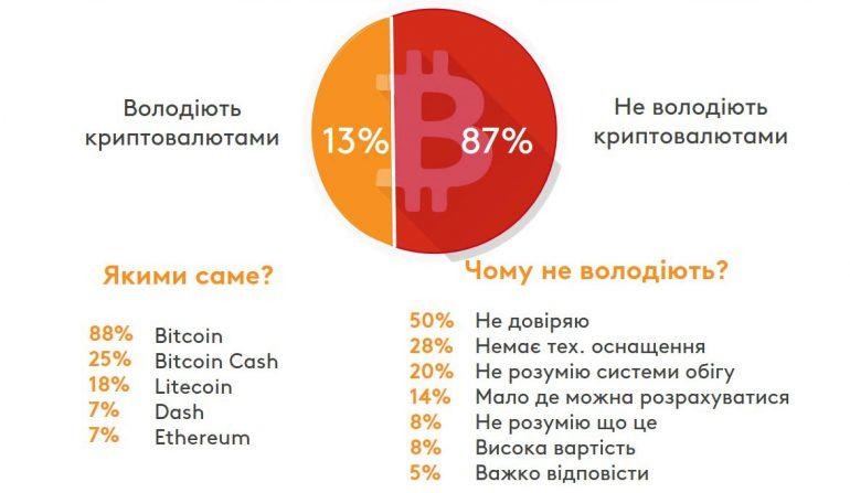 Исследование: 13% украинских интернет-пользователей являются владельцами криптовалют