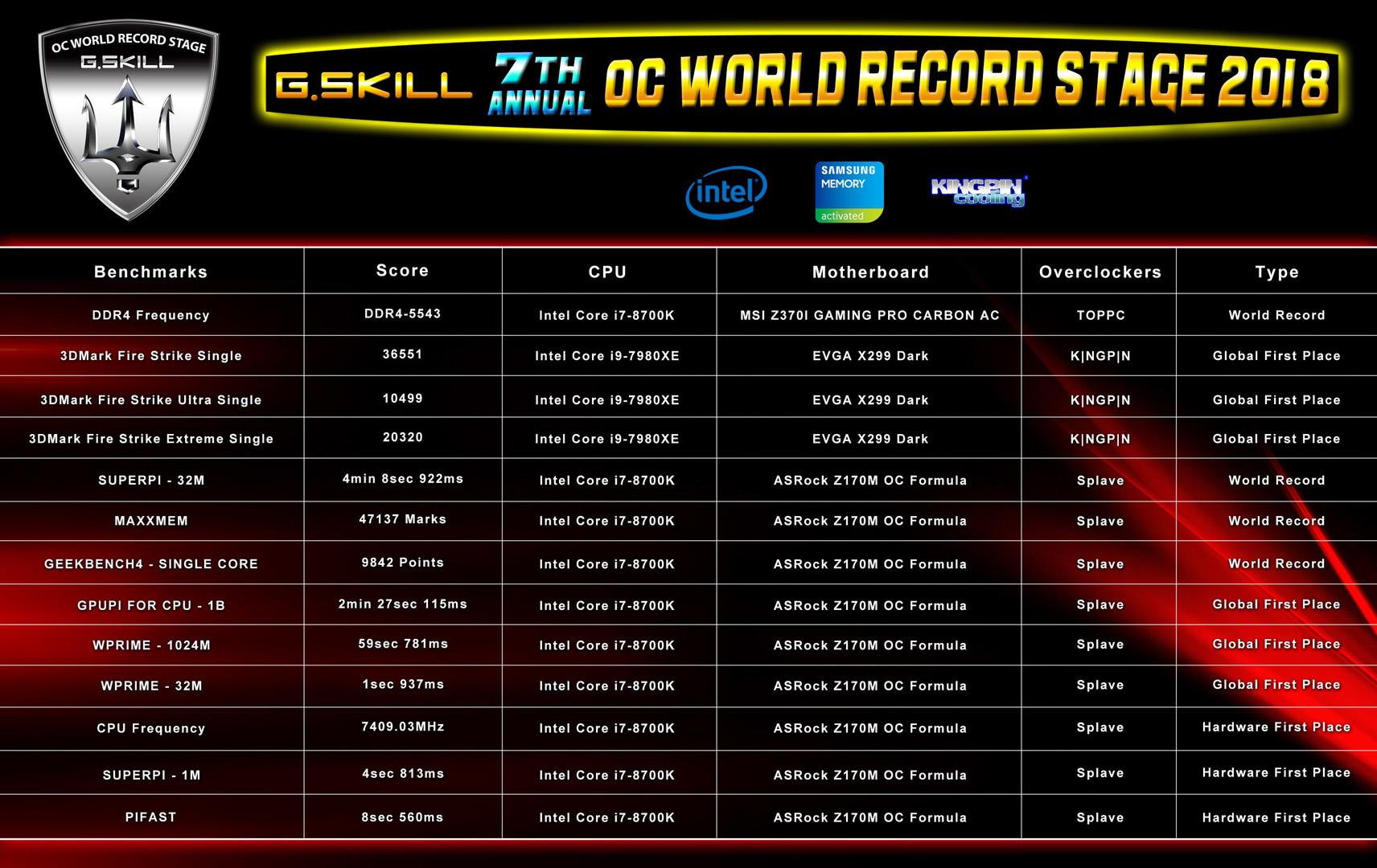 Используя память G.Skill, оверклокеры обновили сразу 13 мировых рекордов разгона. Саму память разогнали до 5543 МГц