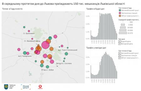 """Vodafone """"краина использовал Ђбольшие данныеї, чтобы вы¤снить точную картину пригородной миграции Ћьвова"""