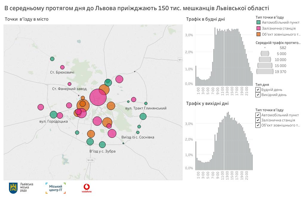 Vodafone Украина использовал «большие данные», чтобы выяснить точную картину пригородной миграции Львова