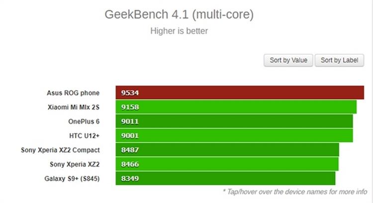 Геймерский смартфон ASUS ROG Phone набрал в Geekbench более 2500/9500 баллов, став самым быстрым Android-смартфоном рейтинга