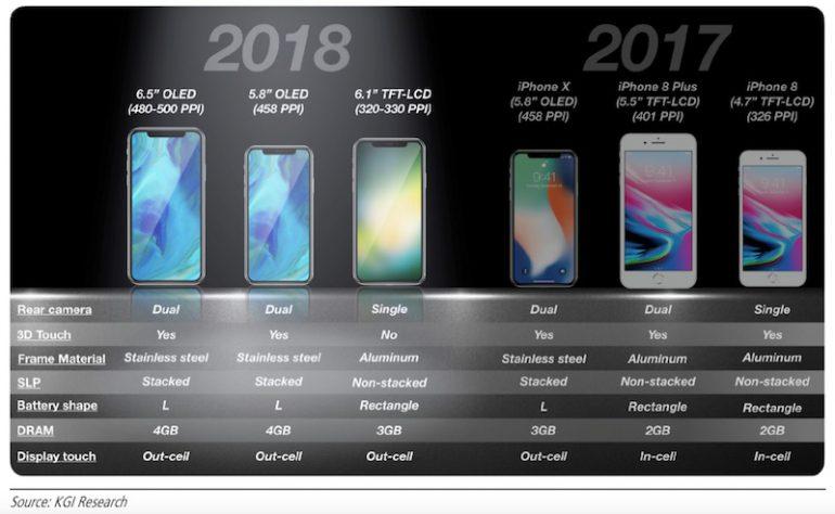 Nikkei: Apple на 20% снизила объемы заказа комплектующих для смартфонов iPhone 2018 модельного года