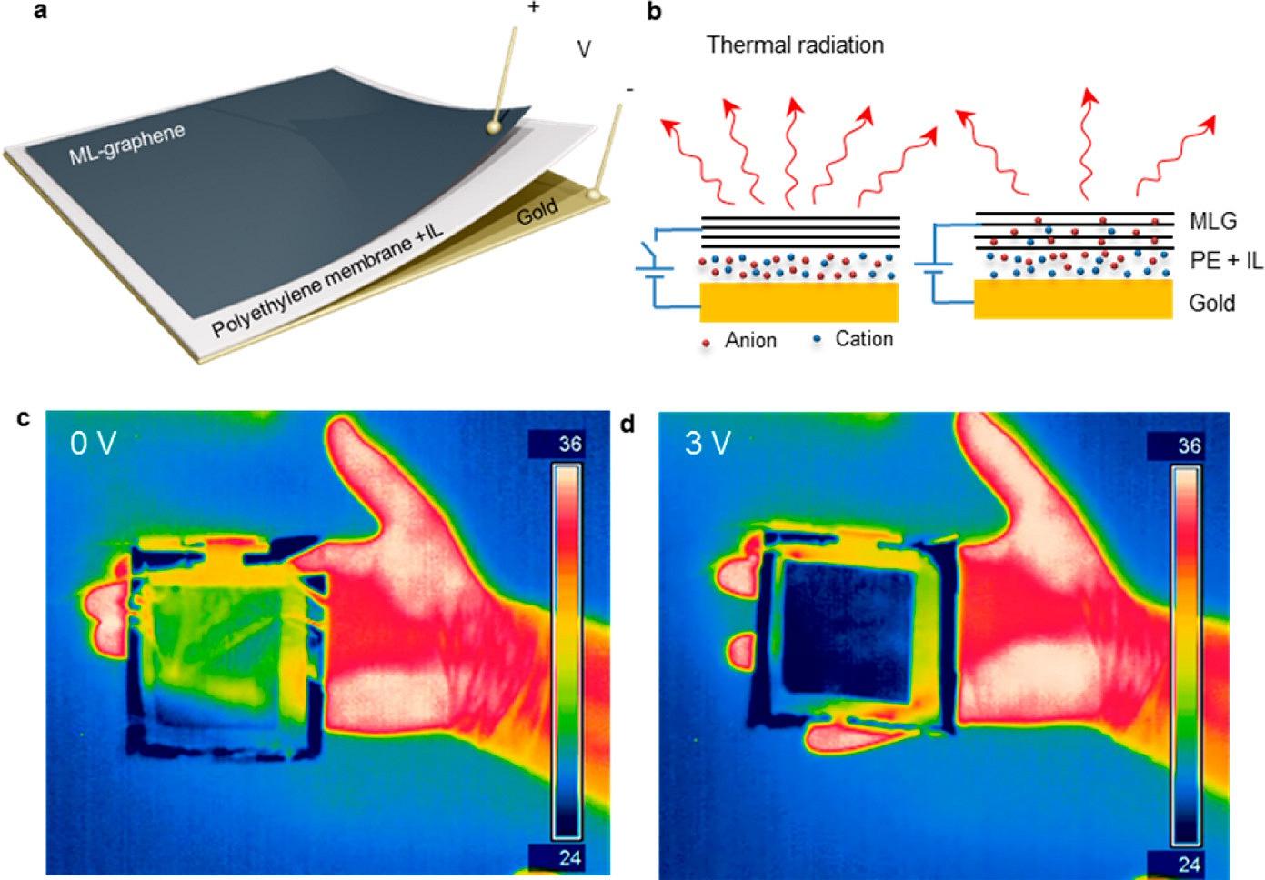 Разработан камуфляж на основе графена, скрывающий тепловое излучение