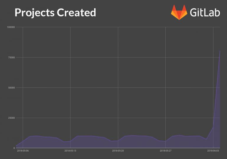 GitLab фиксирует рост пользователей и бесплатно предлагает платный тариф для проектов с открытым исходным кодом и учебных заведений