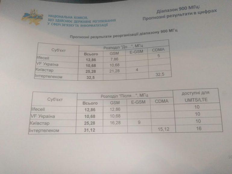 НКРСИ предложила уже в 2019 году выдать 4G-лицензии на диапазон 800-900 МГц без тендера, путем перераспределения частот Киевстара, Vodafone, lifecell и Интертелекома - ITC.ua