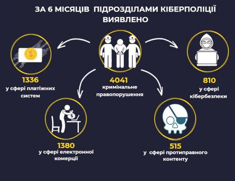Киберполиция Украины отметила увеличение в 2018 году количества правонарушений в сфере платежных систем и кибербезопасности [инфографика] - ITC.ua