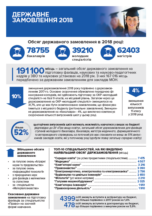 Министерство образования Украины назвало ТОП-5 самых популярных у абитуриентов ВУЗов и специальностей