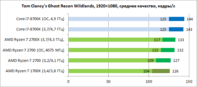 Обзор процессоров AMD Ryzen 7 2700X и Ryzen 7 2700