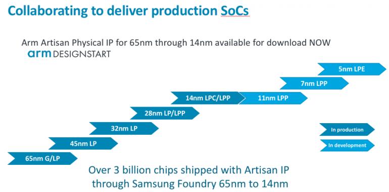Samsung и ARM скоро выпустят 7 нм мобильные процессоры Cortex-A76 с рабочей частотой 3,0 ГГц и выше