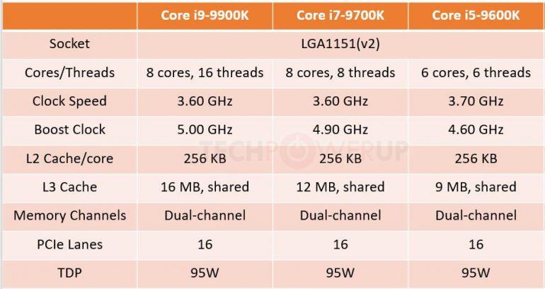 Процессоры Intel 9-го поколения получат до 8 ядер, но серия Core i7 лишится поддержки HyperThreading - ITC.ua