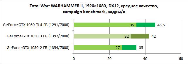 GeForce GTX 1050 3 ГБ: новый фаворит для базовых игровых ПК? - ITC.ua