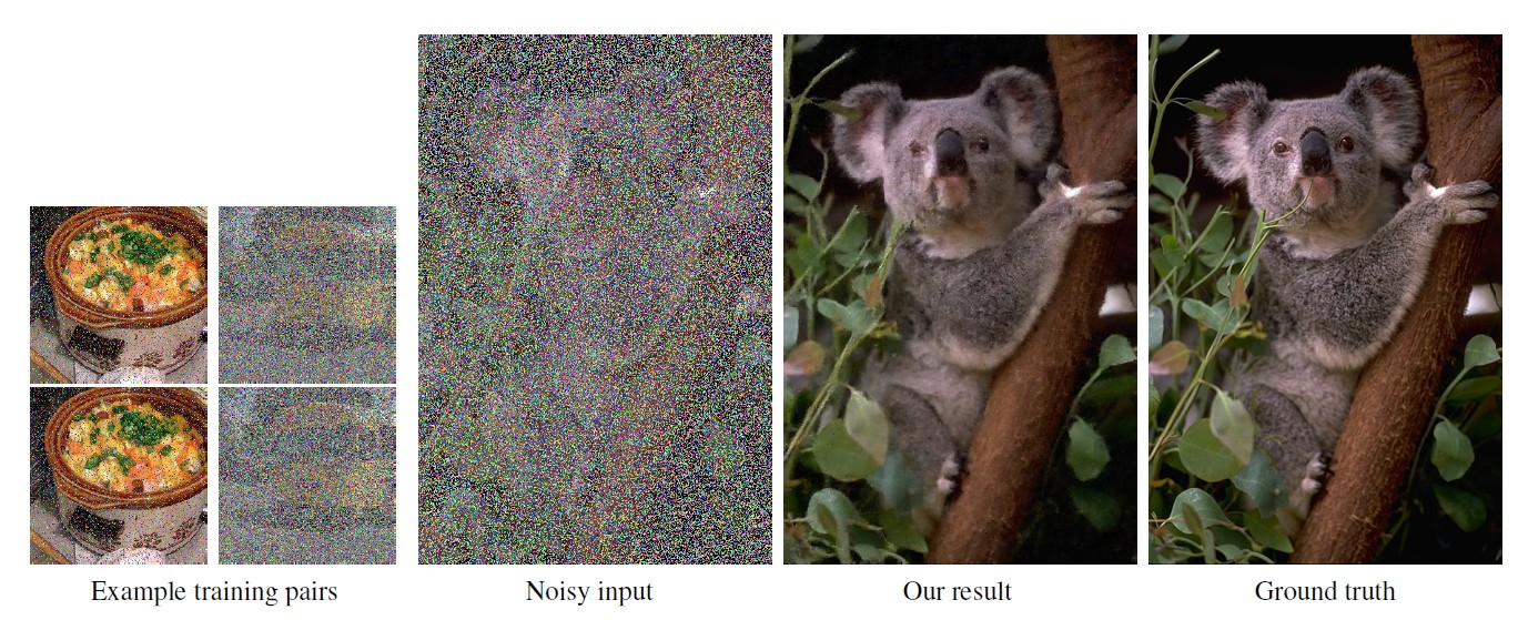 Исследователи NVIDIA и MIT создали ИИ, способный за миллисекунды очищать фотографии от шума. Система обучалась сугубо на зашумленных фото