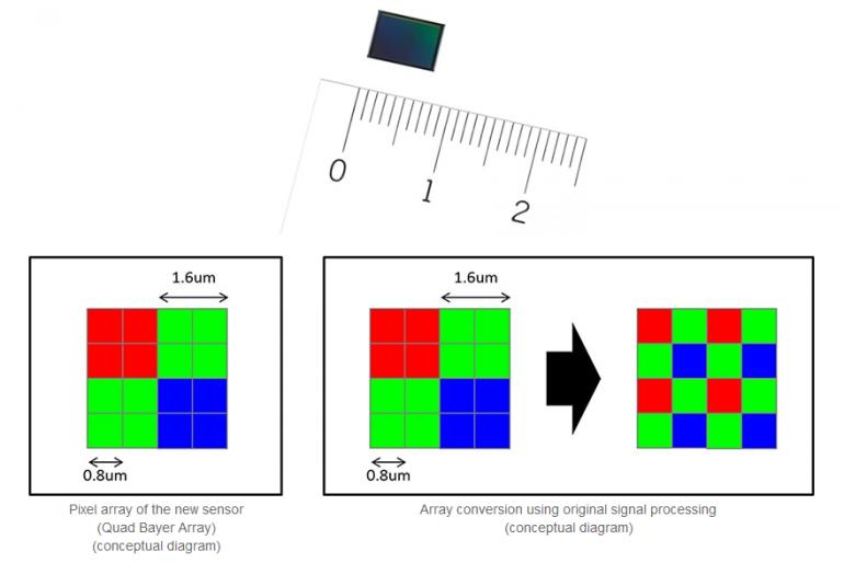 Sony представила первый в сегменте 48 Мп фотомодуль для смартфонов IMX586 с размером пикселя 0,8 микрона - ITC.ua