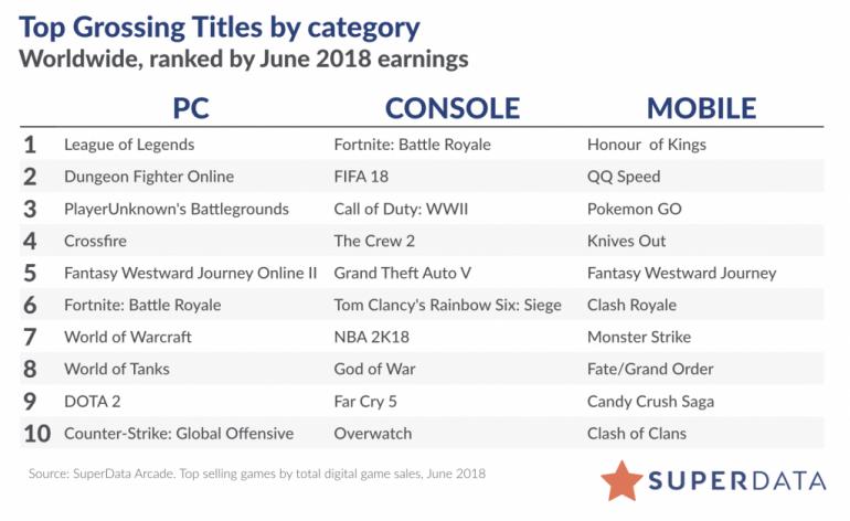 """SuperData: В июне 2018 года на цифровые версии игр было потрачено ,1 млрд, отличные результаты показали PUBG (4,7 млн копий), Sims 4 """"Seasons"""" (800 тыс. копий) и The Crew 2 (700 тыс. копий) - ITC.ua"""