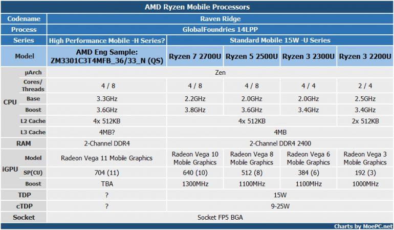 Стали известны характеристики нового производительного мобильного APU AMD H-series