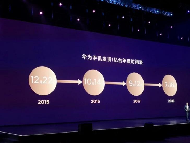 Huawei пересекла рубеж в 100 млн проданных с начала года смартфонов