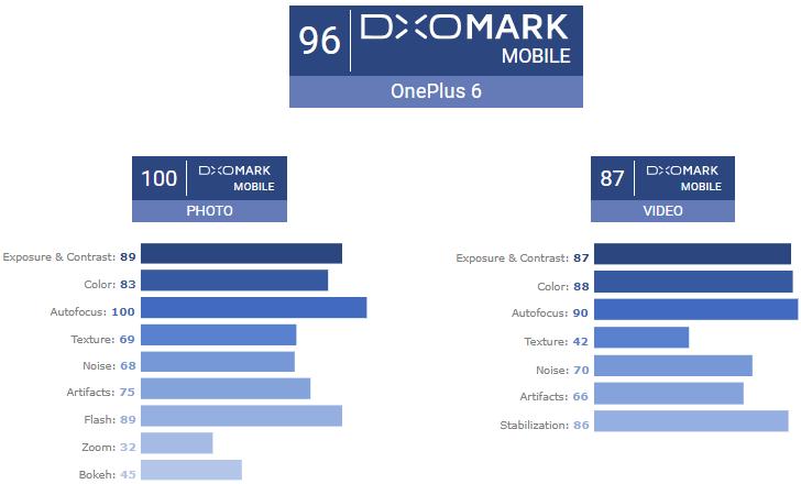 Камера OnePlus 6 набрала в DxOMark отличный результат в 96 баллов