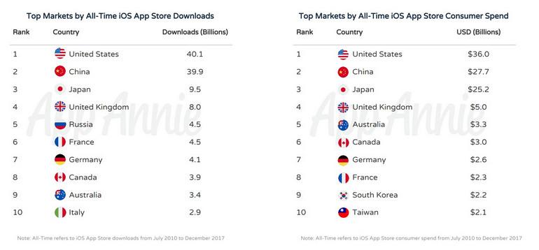 10 лет App Store: App Annie составила список самых популярных и доходных iOS-приложений