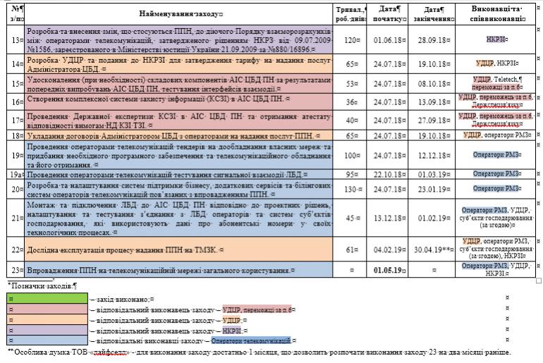 НКРСИ окончательно утвердила дату запуска услуги переноса номера (MNP) и направила проект в правительство