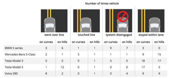 Автопилот Tesla Model 3 оказался лучшим в дорожных тестах безопасности IIHS