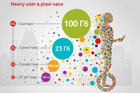 Vodafone выяснил, как ведут себя «цифровые украинцы» в интернете [инфографика]
