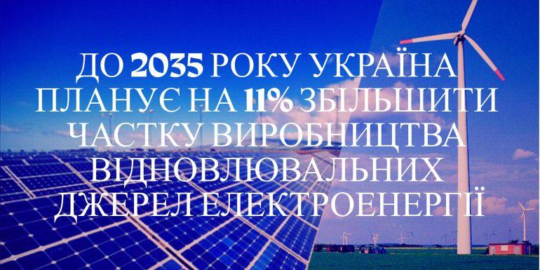 К 2035 году Украина увеличит долю возобновляемой энергетики до 11%, а в Виннице строится второй завод по выпуску солнечных панелей