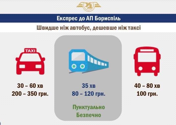 Железнодорожный экспресс в аэропорт «Борисполь» строится с опережением графика, экономия средств по работам уже составляет 120 млн грн