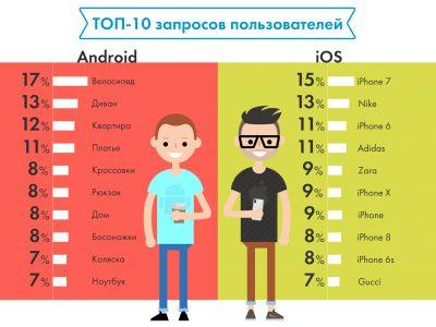 OLX: Владельцы Android чаще всего ищут велосипед, а пользователи iPhone — другой iPhone
