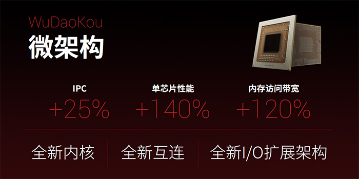«VIA возвращается»: x86-процессоры Zhaoxin уже сравнялись по производительности с Intel Core i3, а вскоре настигнут и Core i5 - ITC.ua