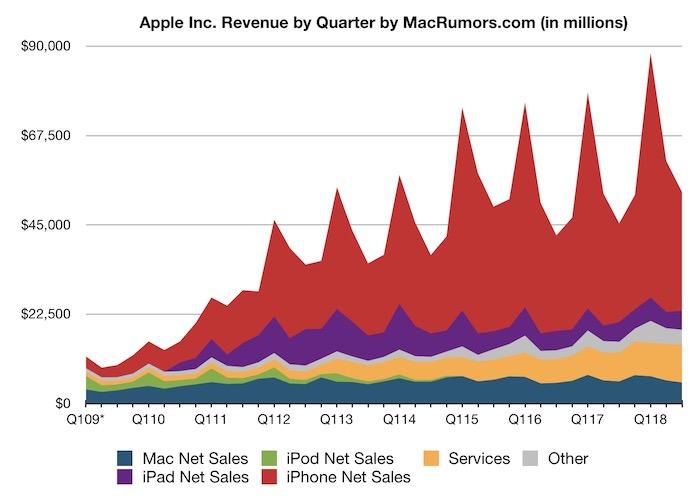 Apple отчиталась о лучшем третьем квартале в истории и вплотную приблизилась к заветной отметке в $1 трлн рыночной капитализации