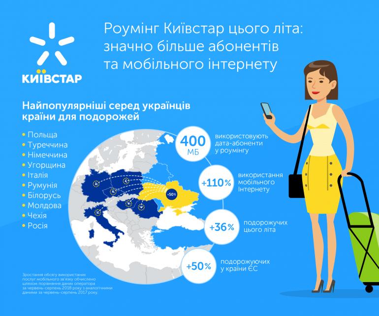 """""""Киевстар"""" поделился статистикой летнего роуминга: на 36% больше абонентов, в 1,5 раза больше поездок в ЕС, в 2 раза больше объем трафика (400 МБ)"""