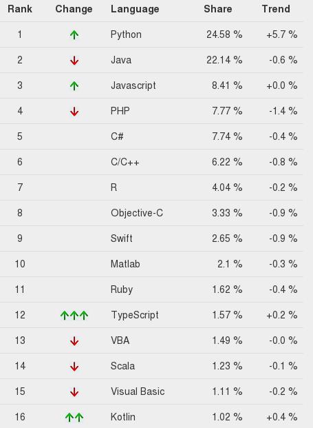 Python поднялся на третье место в свежем рейтинге языков программирования TIOBE