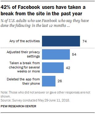 Опрос: за последний год каждый четвёртый американец удалил приложение Facebook со смартфона