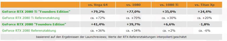 По итогам 25 различных обзоров и более 330 тестов видеокарта GeForce RTX 2080 Ti обходит GTX 1080 Ti в среднем на 35% - ITC.ua