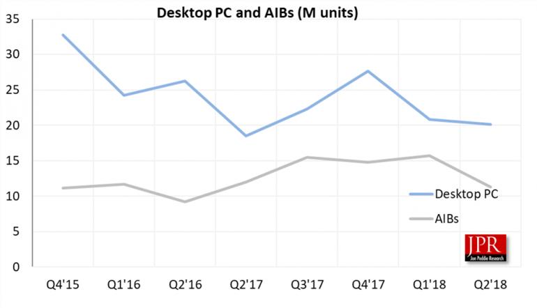 Аналитики JPR о рынке дискретной графики: продажи падают, AMD теряет, а NVIDIA приобретает