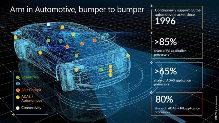 ARM анонсировала Cortex-A76AE – первый чип для самоуправляемых автомобилей со встроенными функциями безопасности - ITC.ua