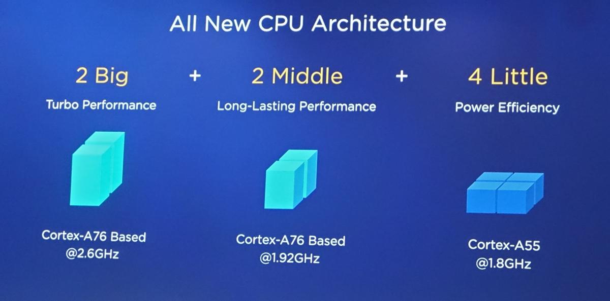 Kirin 980 — процессор для флагманов Huawei