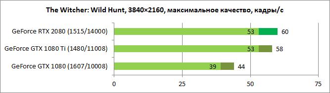 Обзор видеокарты GeForce RTX 2080: время перемен