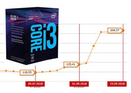 Что происходит с ценами на процессоры Intel?